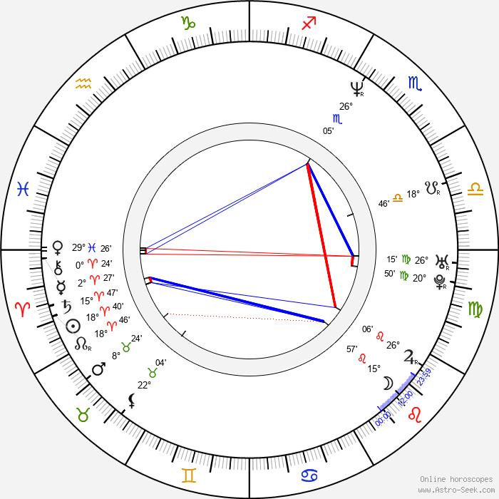 Michaela Kuklová - Birth horoscope chart