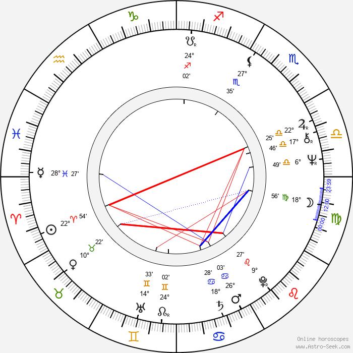 Michaela Lohniská - Birth horoscope chart
