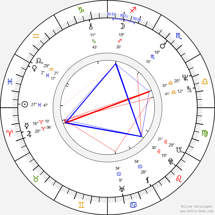 Michaela May - Birth horoscope chart