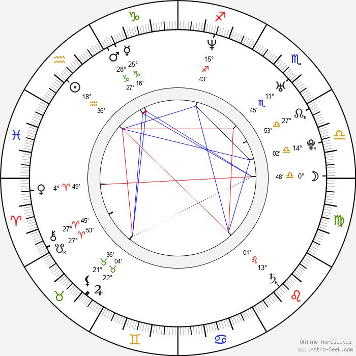 Michaela Weissová - Birth horoscope chart