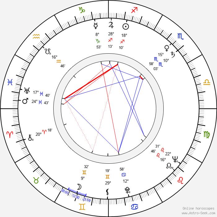 Michail Jeršov - Birth horoscope chart