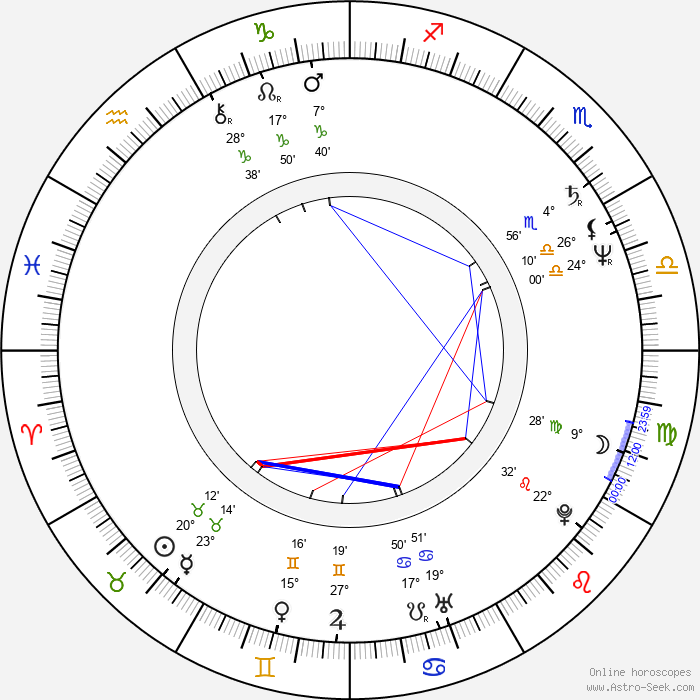 Michal Aniol - Birth horoscope chart