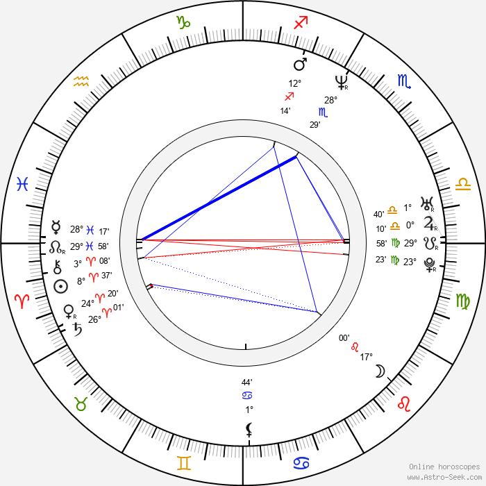 Michal Banach - Birth horoscope chart