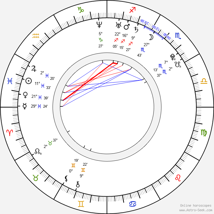 Michal Birner - Birth horoscope chart
