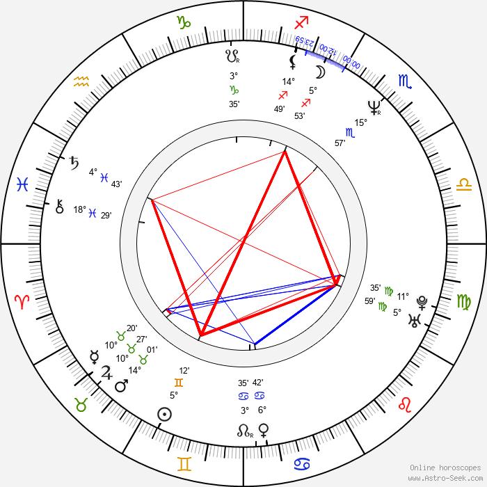 Michal Bregant - Birth horoscope chart