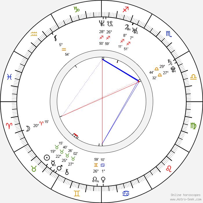 Michal Dalecký - Birth horoscope chart