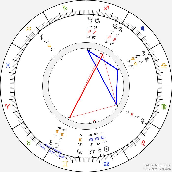 Michal Daněk - Birth horoscope chart
