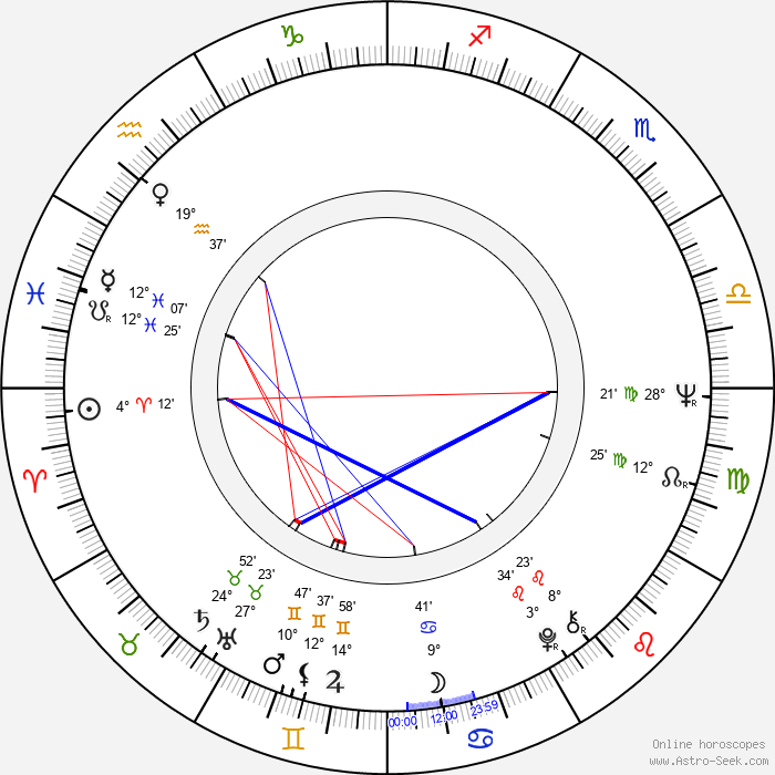 Michal Dočolomanský - Birth horoscope chart