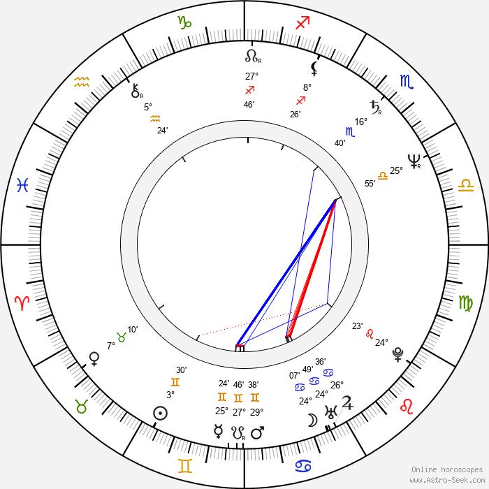 Michal Hejný - Birth horoscope chart