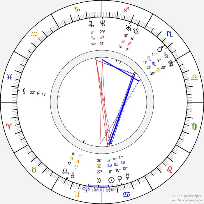 Michal Hogenauer - Birth horoscope chart