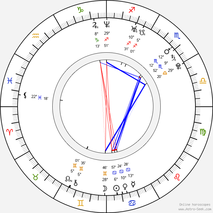 Michal Hogenauer - Birth horoscope chart