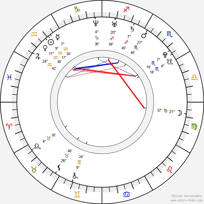 Michal Holečko - Birth horoscope chart