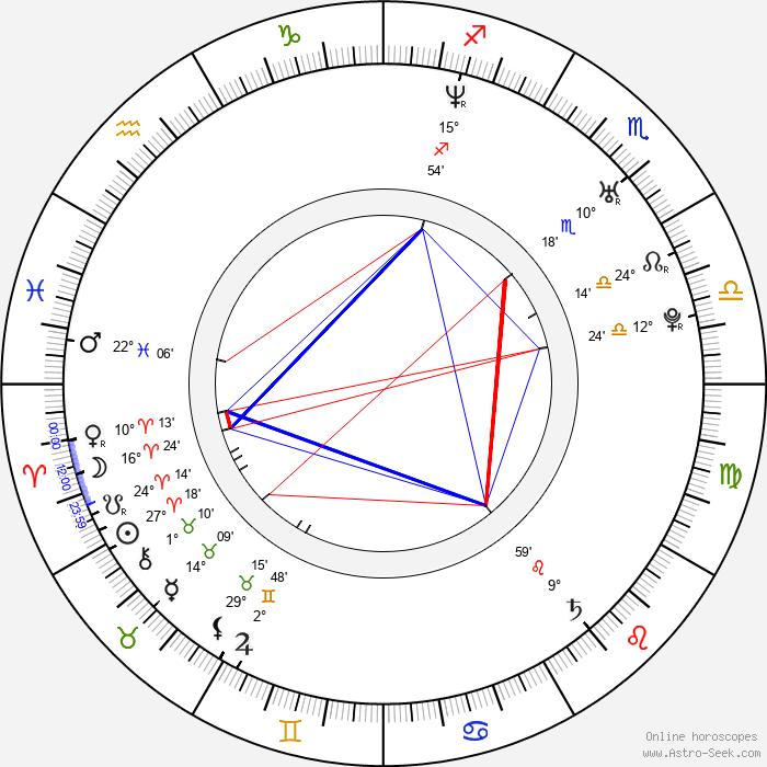 Michal Jagelka - Birth horoscope chart