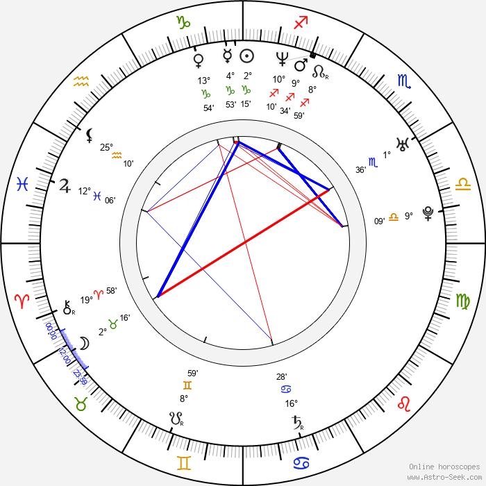 Michal Lesien - Birth horoscope chart