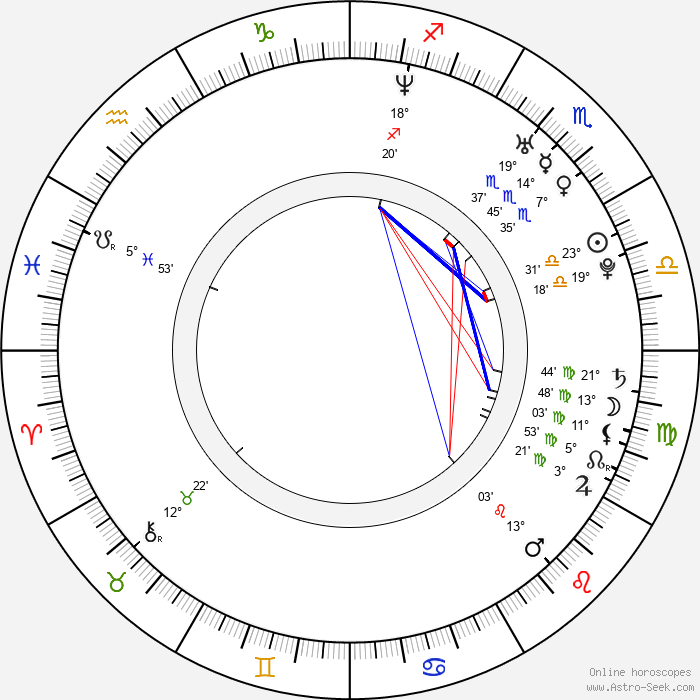 Michal Lupták - Birth horoscope chart