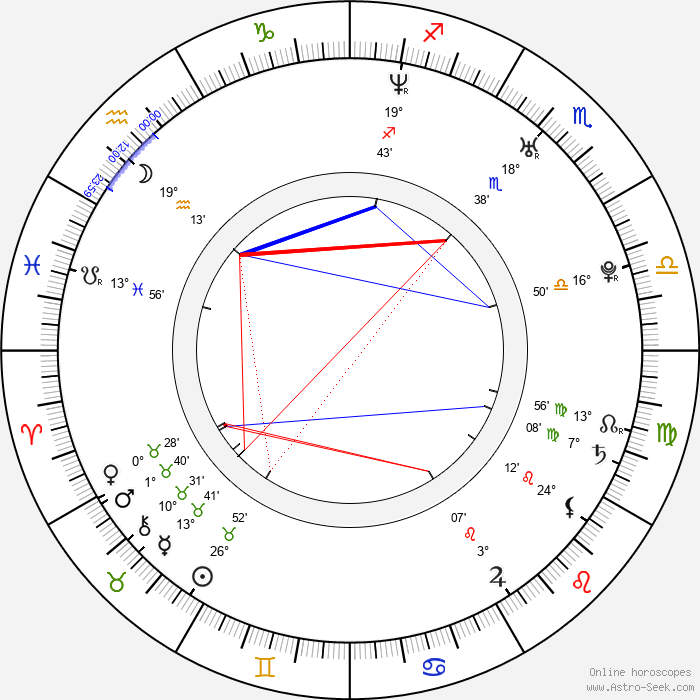 Michal Martikán - Birth horoscope chart