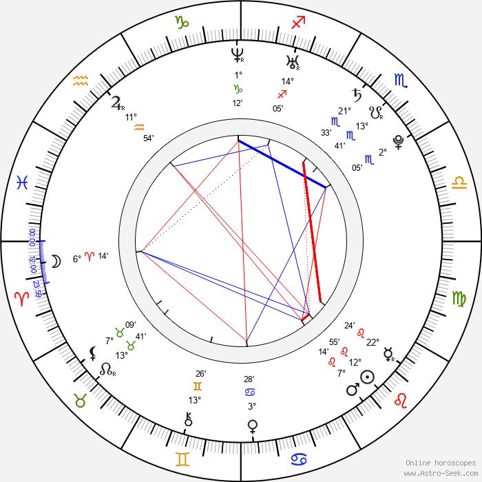Michal Matloch - Birth horoscope chart