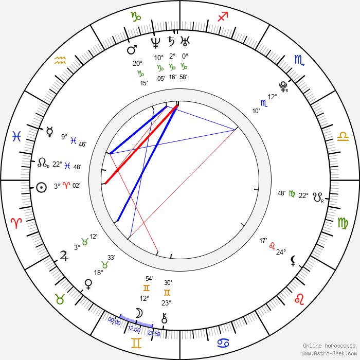 Michal Neuvirth - Birth horoscope chart