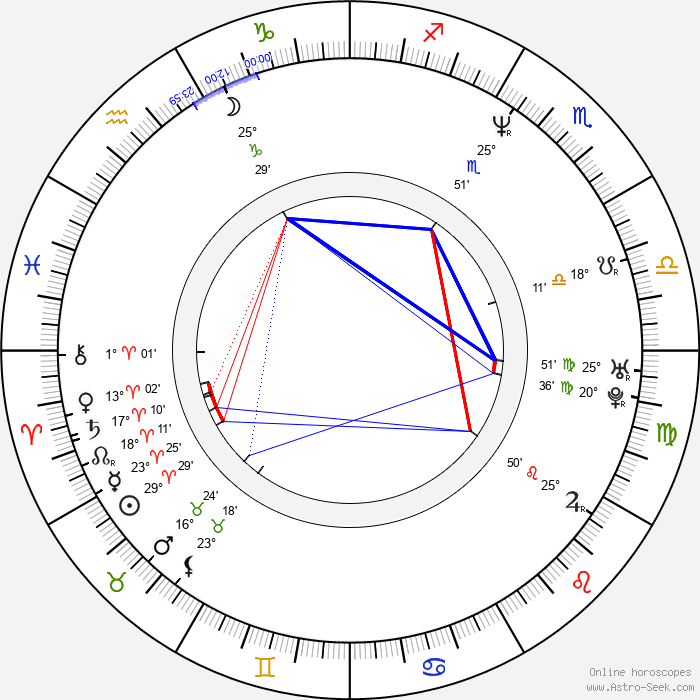 Michal Penk - Birth horoscope chart
