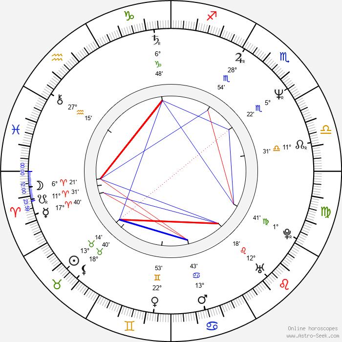 Michal Pešek - Birth horoscope chart