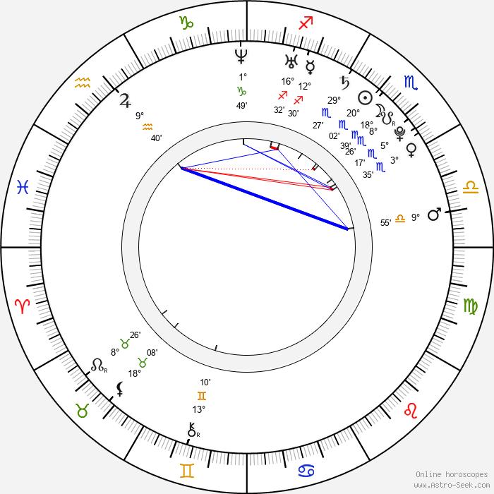 Michal Schmoranzer - Birth horoscope chart
