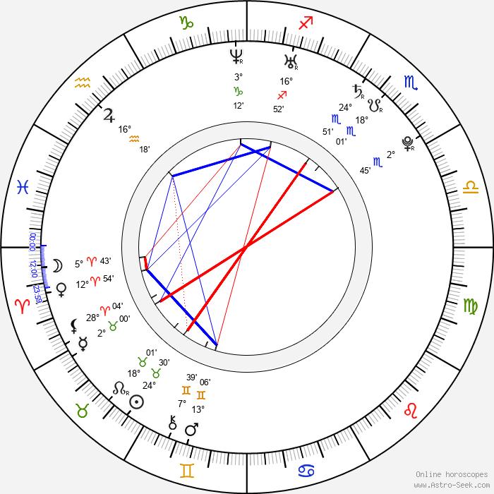 Michal Smrkovský - Birth horoscope chart