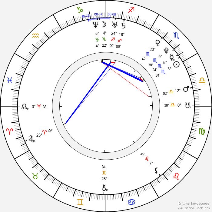 Michal Suchánek - Birth horoscope chart