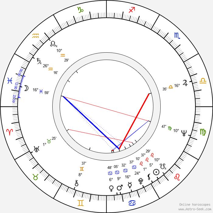Michal Szewczyk - Birth horoscope chart
