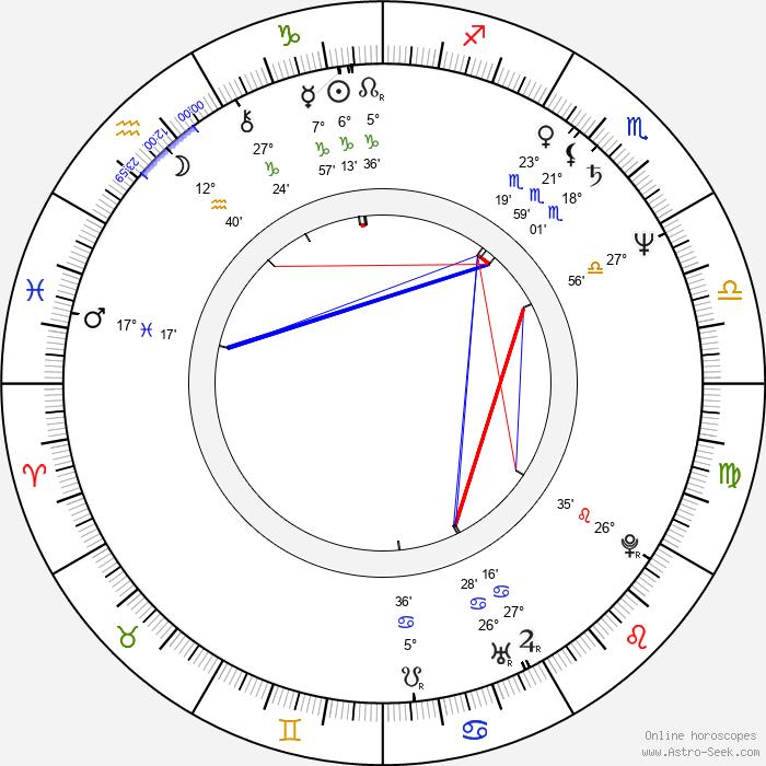 Michal Weigel - Birth horoscope chart