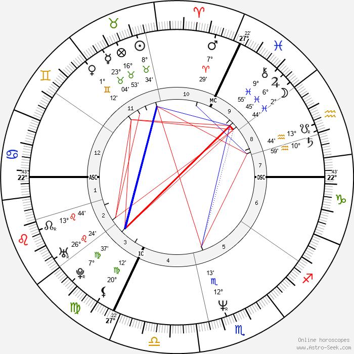 Michel Angely - Birth horoscope chart