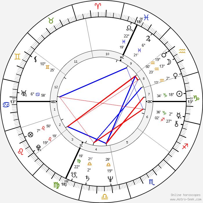 Michel Barnier - Birth horoscope chart