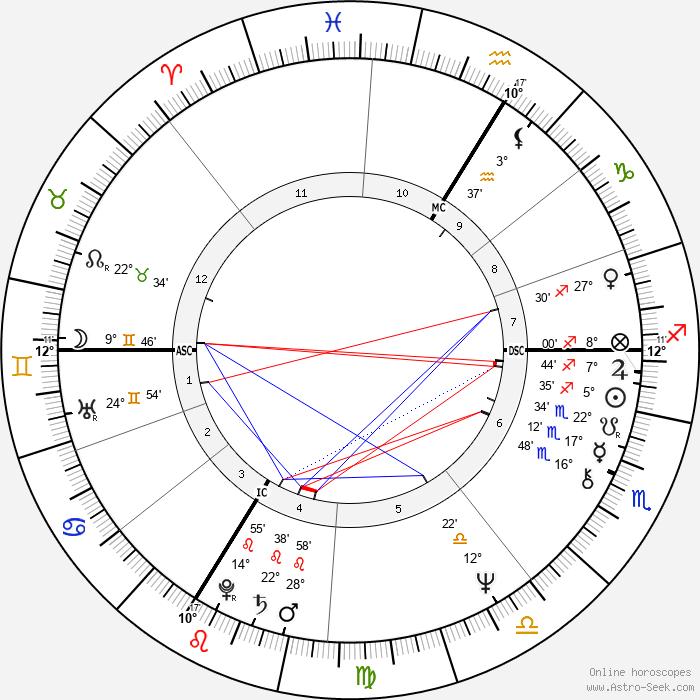 Michel Berger - Birth horoscope chart