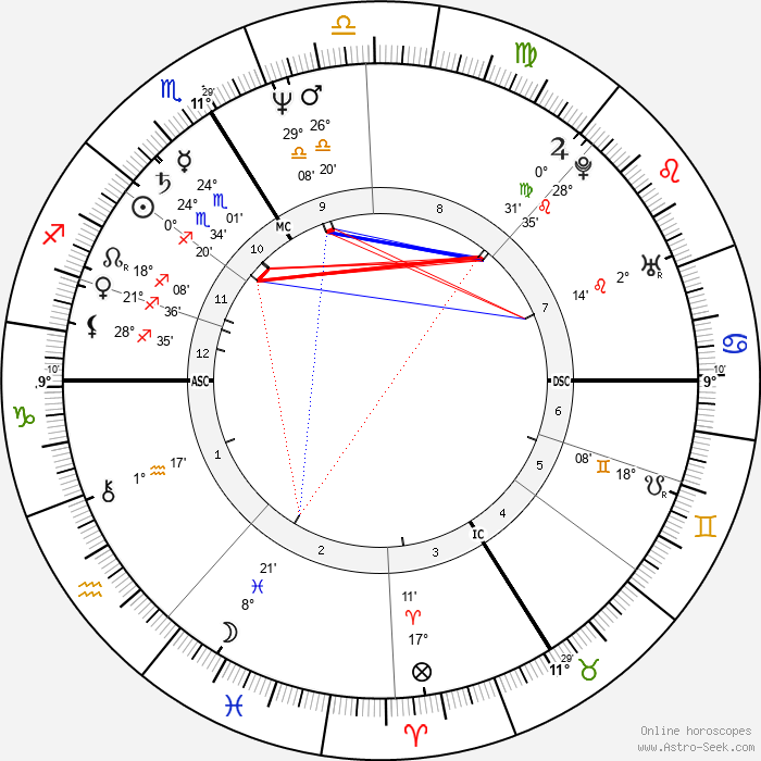 Michel Bourdeau - Birth horoscope chart