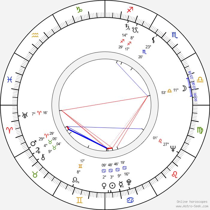 Michel Brault - Birth horoscope chart