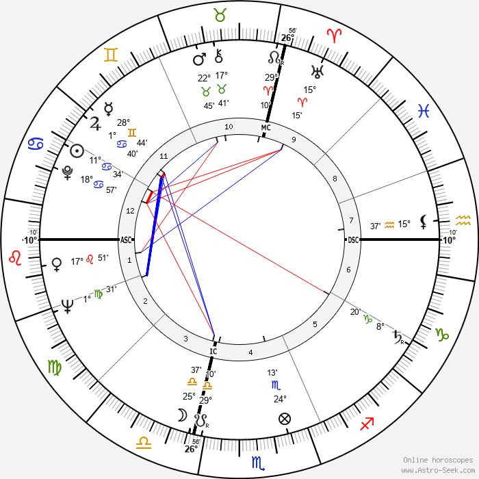 Michel Celaya - Birth horoscope chart