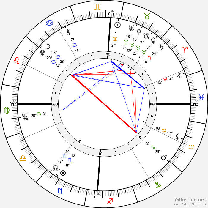 Michel Colombier - Birth horoscope chart