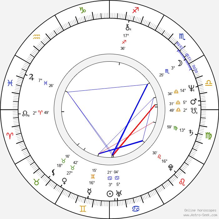 Michel Côté - Birth horoscope chart