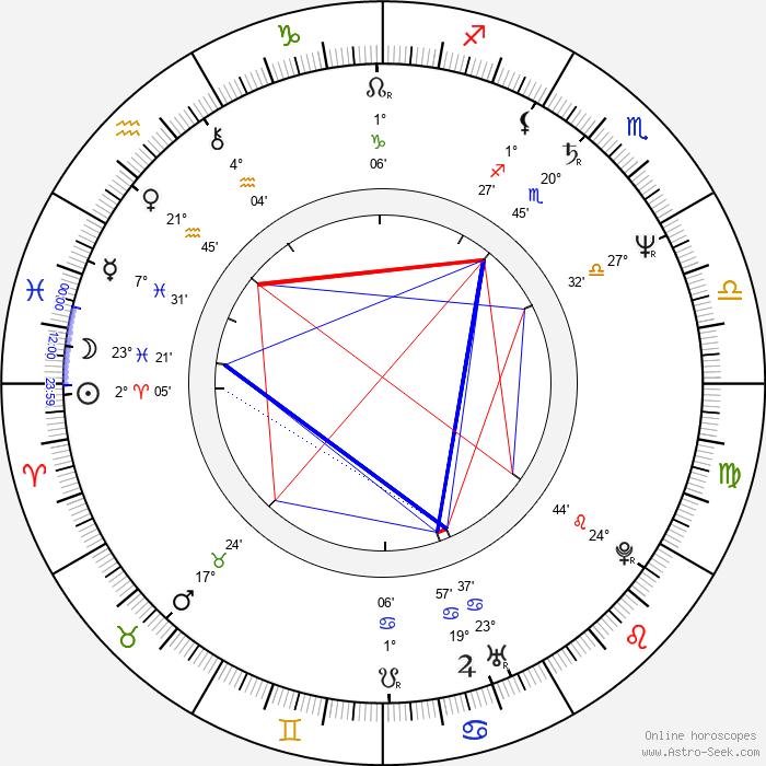 Michel Crémadès - Birth horoscope chart