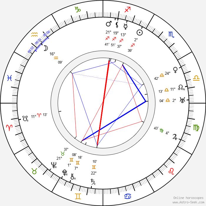 Michel de Klerk - Birth horoscope chart