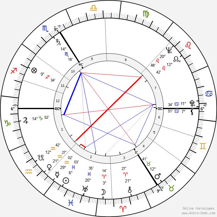 Michel de Ré - Birth horoscope chart
