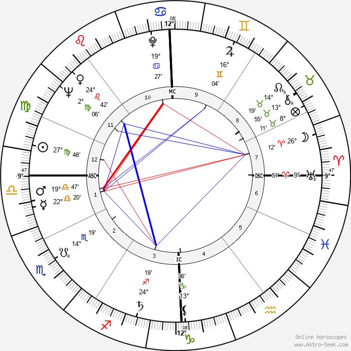 Michel Delahaye - Birth horoscope chart