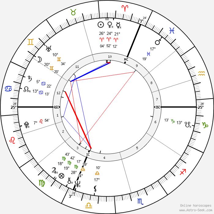 Michel Denisot - Birth horoscope chart