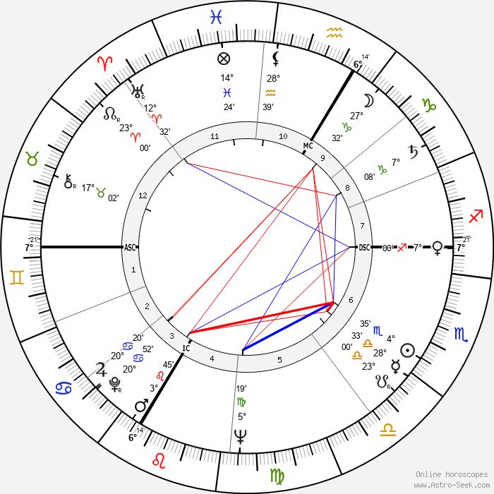 Michel Descombey - Birth horoscope chart