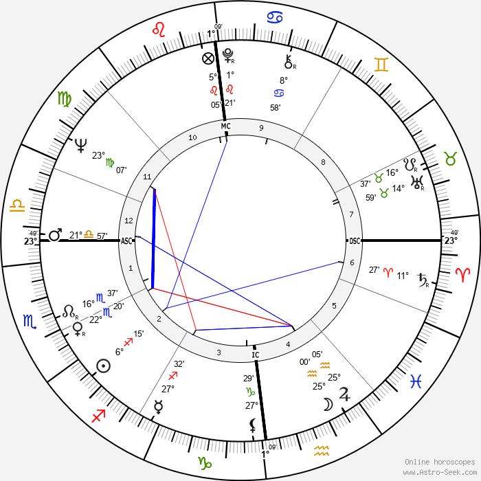 Michel Duchaussoy - Birth horoscope chart