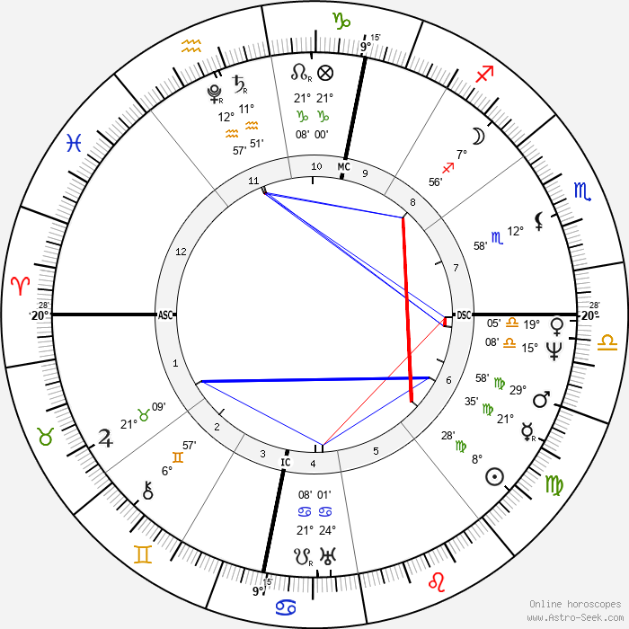 Michel Eugène Chevreul - Birth horoscope chart