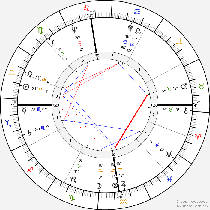Michel Foucault - Birth horoscope chart