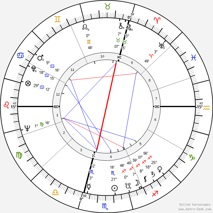 Michel Gauquelin - Birth horoscope chart