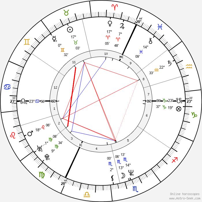 Michel Gondry - Birth horoscope chart