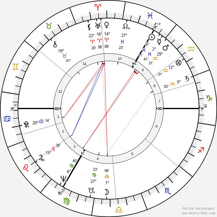 Michel Legrand - Birth horoscope chart