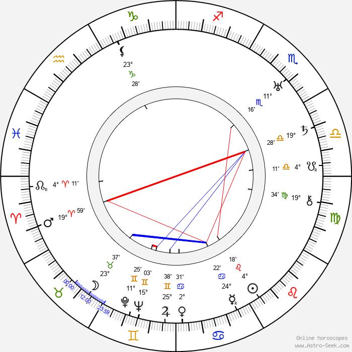 Michel Michelet - Birth horoscope chart